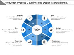 Production Process Covering Idea Design Manufacturing Assembly Test Control