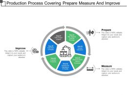 Production Process Covering Prepare Measure And Improve