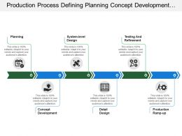 Production Process Defining Planning Concept Development Design And Refinement