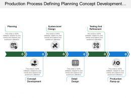 Production Process Defining Planning Concept Development Design And Refinement