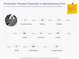 Production Process Flowchart In Manufacturing Firm Business Handbook Ppt Gird