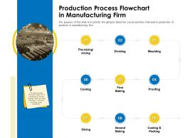 Production Process Flowchart In Manufacturing Firm Business Manual Ppt Inspiration