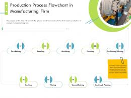 Production Process Flowchart In Manufacturing Firm Firm Guidebook Ppt Mockup