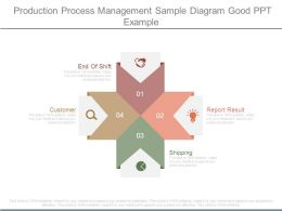Production Process Management Sample Diagram Good Ppt Example