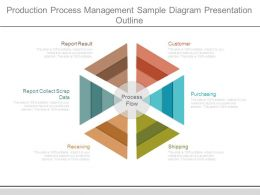 Production Process Management Sample Diagram Presentation Outline