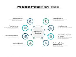 Production Process Of New Product