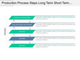 Production Process Steps Long Term Short Term Finance Cpb