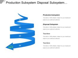 Production Subsystem Disposal Subsystem Maintains Subsystem Adaptive Subsystem