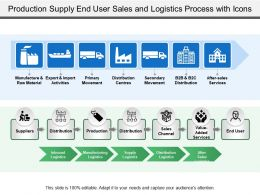 Production Supply End User Sales And Logistics Process With Icons