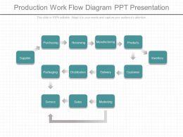 Production Work Flow Diagram Ppt Presentation