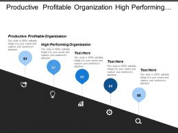 Productive Profitable Organization High Performing Organization Market Competitiveness
