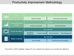 Productivity Improvement Methodology Powerpoint Show