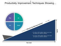 Productivity Improvement Techniques Showing Plan Do Check Act Time Scale