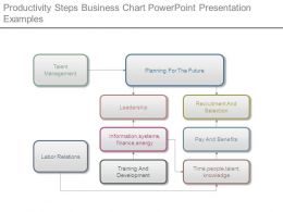 productivity_steps_business_chart_powerpoint_presentation_examples_Slide01