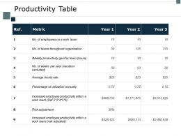 Productivity Table Metric Ppt Powerpoint Presentation Slides Good