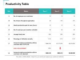 Productivity Table Ppt Powerpoint Presentation Summary Sample