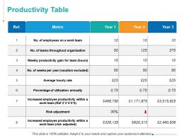 Productivity Table Teams Throughout Organization Ppt Powerpoint Presentation Summary Grid