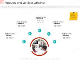 Products And Services Offerings Business Procedure Manual Ppt Infographic Template Themes