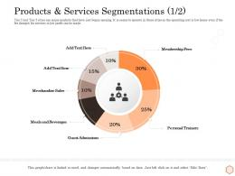 Products And Services Segmentations Personal Wellness Industry Overview Ppt Inspiration Samples