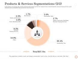 Products And Services Segmentations Training Wellness Industry Overview Ppt Model Inspiration