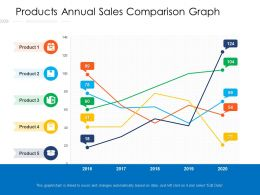 Products Annual Sales Comparison Graph