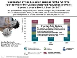 Profession By Median Earnings Full Time Year Round Employed Female 16 Years Over In US 2015-17