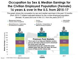 Profession By Sex Median Earnings For Civilian Female 16 Years Over In US 2015-17