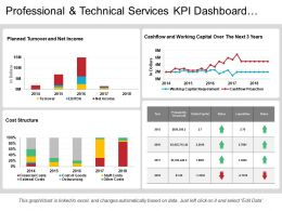 Professional And Technical Services Kpi Dashboard Showing Cost Structure