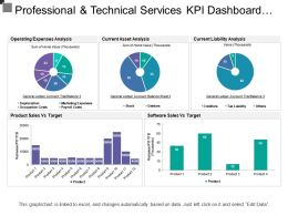 Professional And Technical Services Kpi Dashboard Showing Current Asset And Liabilities