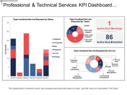 Professional And Technical Services Kpi Dashboard Showing Open Incidents And Service Requests