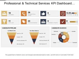 Professional And Technical Services Kpi Dashboard Showing Recruitment And Hiring