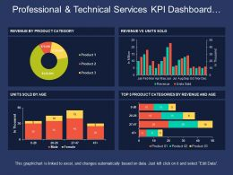Professional And Technical Services Kpi Dashboard Showing Revenue Vs Units Sold