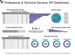 Professional And Technical Services Kpi Dashboard Showing Sales By Region