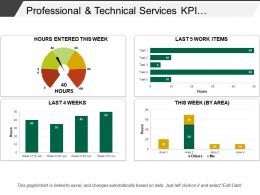 Professional And Technical Services Kpi Dashboard Showing Timesheet
