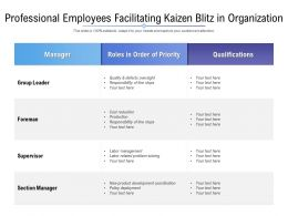 Professional Employees Facilitating Kaizen Blitz In Organization