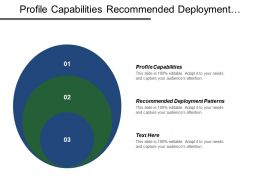 Profile Capabilities Recommended Deployment Patterns Define Prioritize Opportunities