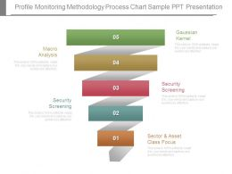 Profile Monitoring Methodology Process Chart Sample Ppt Presentation