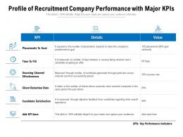 Profile Of Recruitment Company Performance With Major KPIs