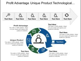 Profit Advantage Unique Product Technological Advantage Exclusive Information