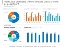 Profit And Loss Dashboard With Income And Expenses Trend By Department Powerpoint Template