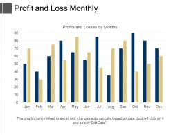 Profit And Loss Monthly Ppt Examples Professional