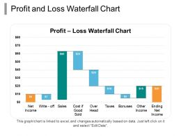 Profit And Loss Waterfall Chart Ppt Infographic Template