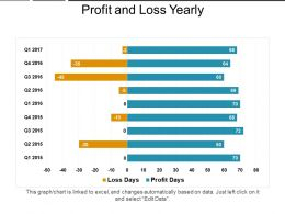 Profit And Loss Yearly Ppt Presentation Examples