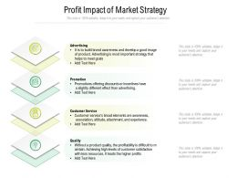 Profit Impact Of Market Strategy