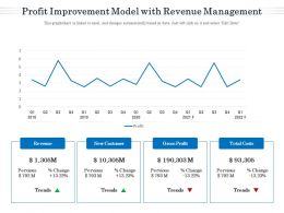 Profit Improvement Model With Revenue Management