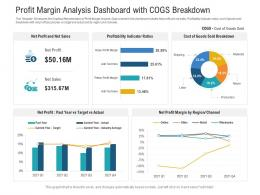 Profit Margin Analysis Dashboard With Cogs Breakdown Powerpoint Template