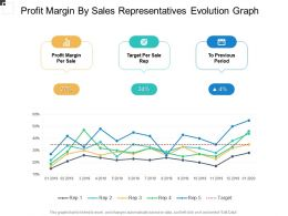 Profit Margin By Sales Representatives Evolution Graph