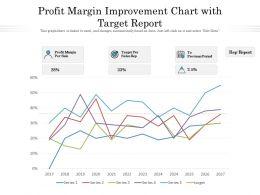Profit Margin Improvement Chart With Target Report