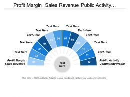 Profit Margin Sales Revenue Public Activity Community Welfare