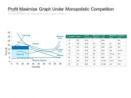 Profit Maximize Graph Under Monopolistic Competition